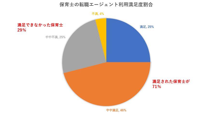 保育士の転職エージェント・サイト利用に関する満足度:71%の保育士がエージェント利用して満足している