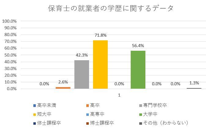 保育士の学歴に関する調査データ