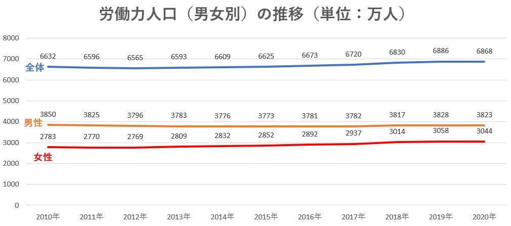労働力人口の推移(男女別)