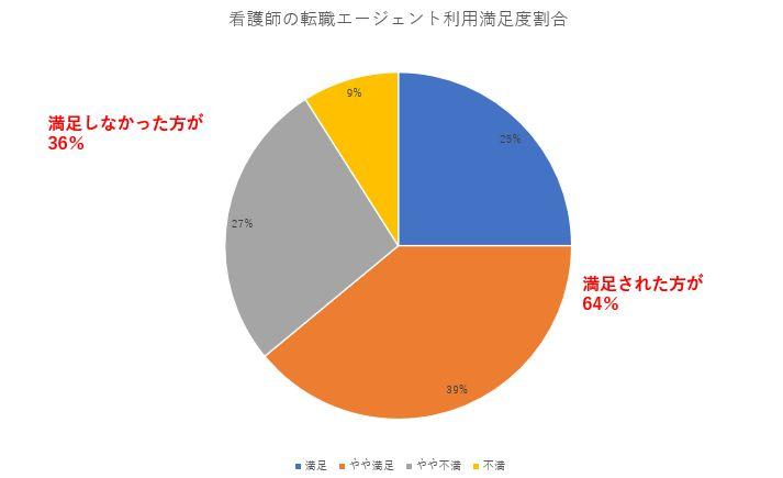 看護師の転職エージェント利用に関する満足度の表:64%が満足と回答