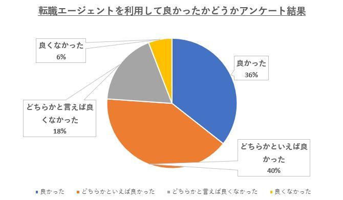 転職エージェントを利用して良かったと思った方の割合は76%以上