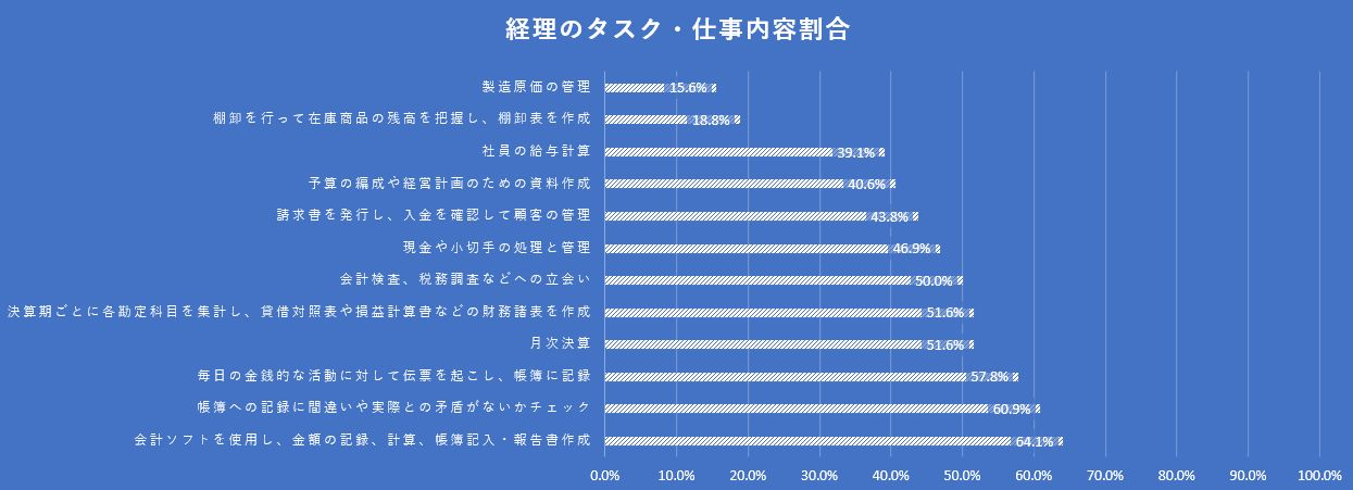 経理の仕事内容割合調査結果表