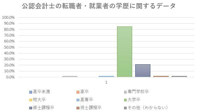 公認会計士の転職・就業者学歴データ調査表