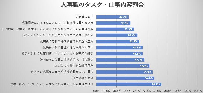 人事タスク・仕事内容調査図