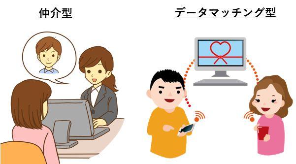 結婚相談所:仲介型かデータマッチング型か