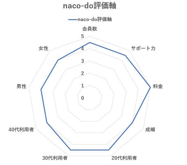 naco-do評価軸