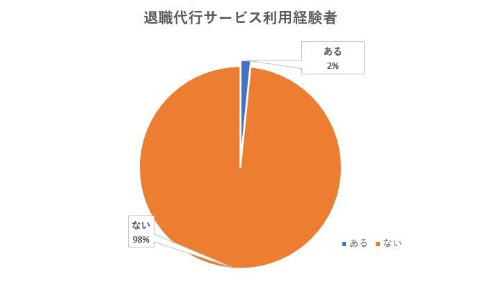 退職代行利用者の割合のグラフ